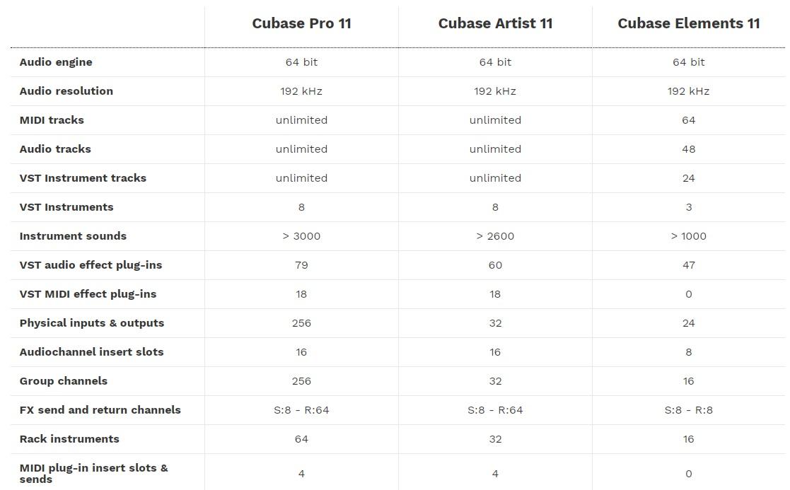 Steinberg Cubase 11 porównanie wersji