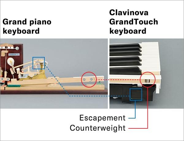 Mechanizmy zastosowane w pianina Yamaha