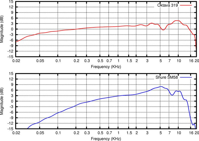 Charakterystyki częstotliwościowe mikrofonów